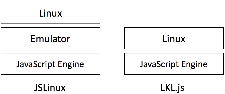 LKL js: Running Linux Kernel on JavaScript Directly